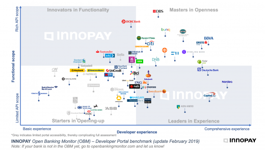 Open Banking Monitor 2019