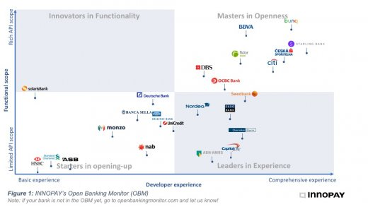 INNOPAY Open Banking Monitor: Who are the Masters in