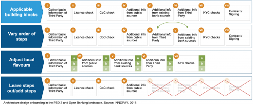Architecture design onboarding in the PSD2and Open Banking landscape. Source: INNOPAY, 2018