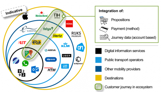 Example open mobility ecosystem in the Netherlands
