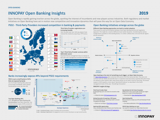 INNOPAY Open Banking infographic 2019