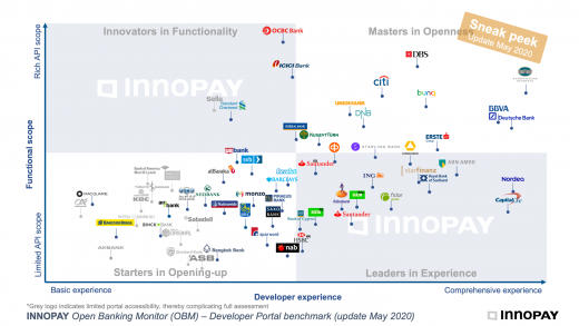 Open Banking Monitor, May 2020