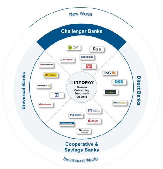 Researched banks for the INNOPAY Digital Customer Onboarding Benchmark Germany