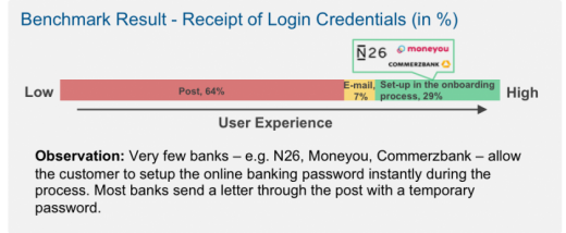 Extract of detailed results from the INNOPAY Digital Customer Onboarding Benchmark Germany Report – Example from the ease-axis for the receipt of the log in credentials