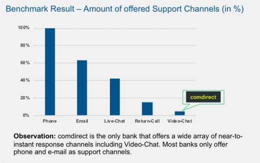 Extract of detailed results from the INNOPAY Digital Customer Onboarding Benchmark Germany Report – Example from the response-axis for available support channels