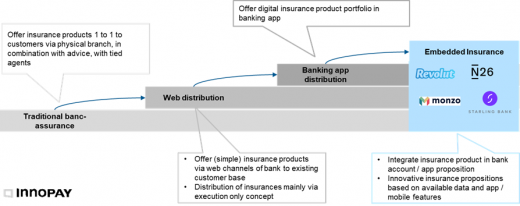 Evolution of bancassurance