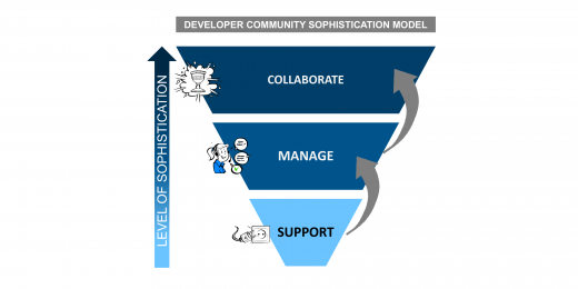 The three stages of Developer Community Sophistication