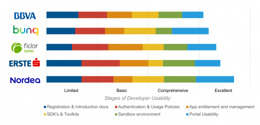 Top 5 banks in Developer Usability rated on each of the six capabilities