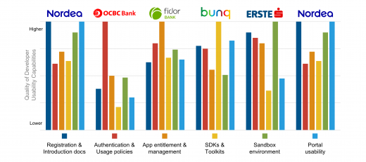The best performing bank across six Developer Usability capabilities
