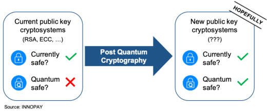 A visualisation of Post Quantum Cryptography