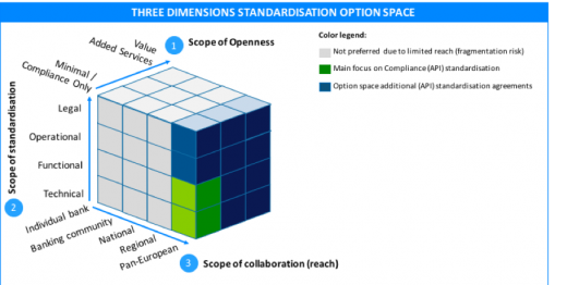 Standardisation option space