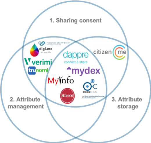Landscape of selected consent management players