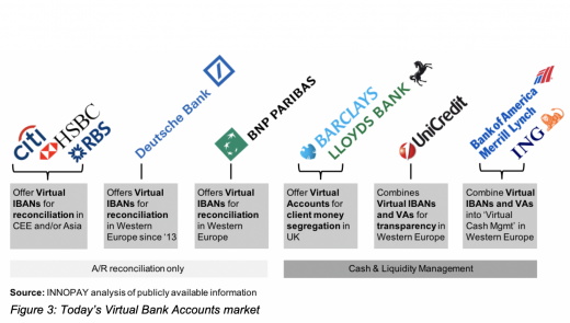 Virtual Bank Accounts Examples