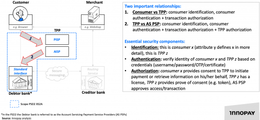 framing the XS2A security and authentication challenge