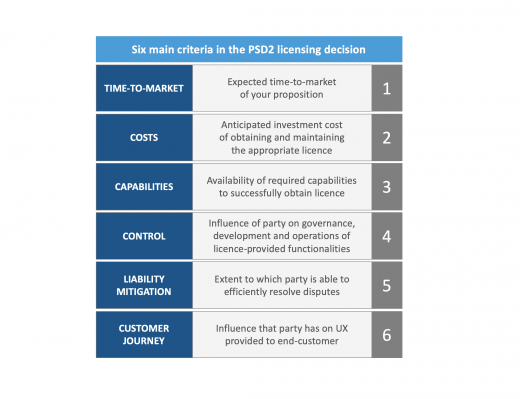Six main criteria in the PSD2 licensing decision