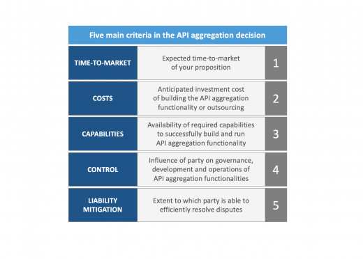 Five main criteria in the PSD2 aggregation decision