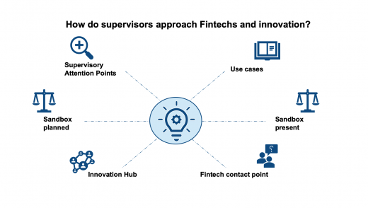 Figure 3: Examples of Fintech support procedures by regulators in EU. © INNOPAY. All rights reserved.