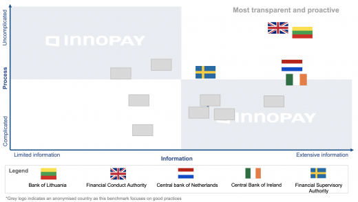 Relative position of different supervisors across Information and Process axes, based on INNOPAY analysis. © INNOPAY. All rights reserved.