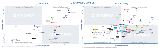 The Open Banking Monitor. Left: March 2018, right: June 2019. © INNOPAY