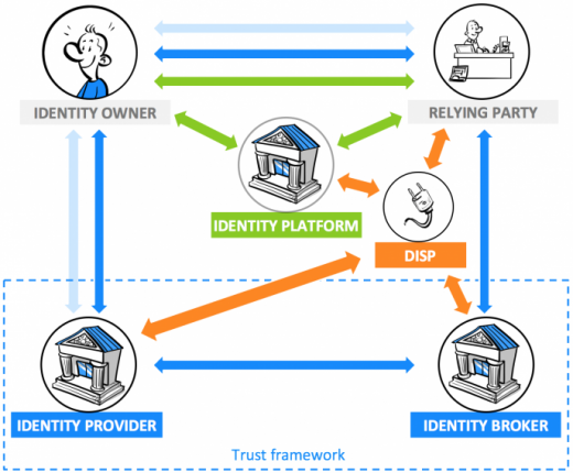 The position of a DISP in a three-party and four-party digital identity model