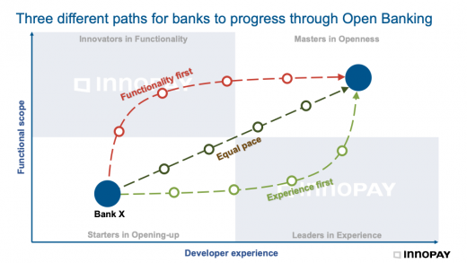 Three different paths for banks